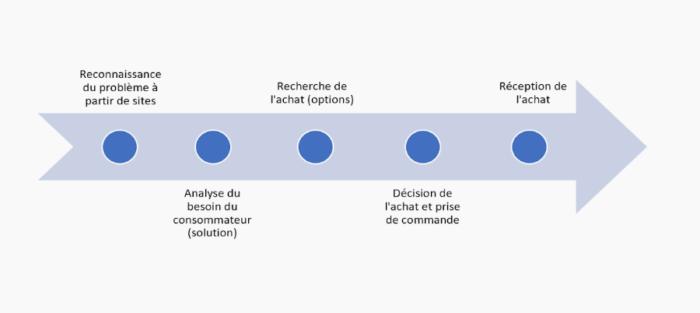 infographie-parcours-client-alternatives-google
