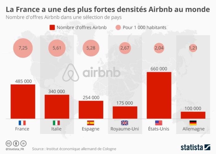 Airbnb dans le monde