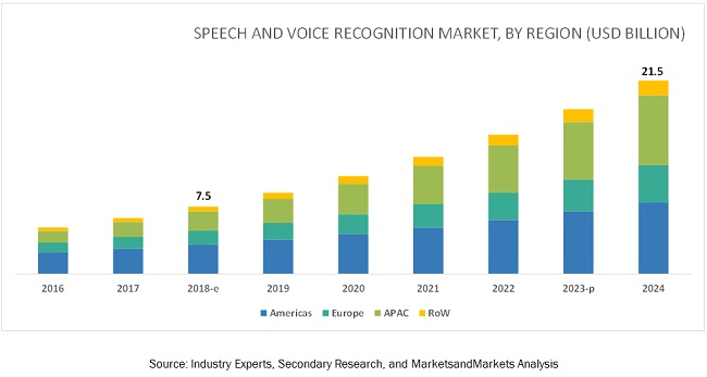 Graphique de l'évolution du voice marketing